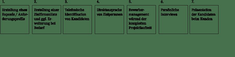Grafik zur Arbeitsweise von von Caprivi GmbH Fachpersonal